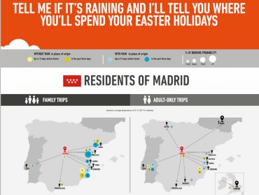Tell me if it's raining and I'll tell you where you'll spend your Easter holidays
