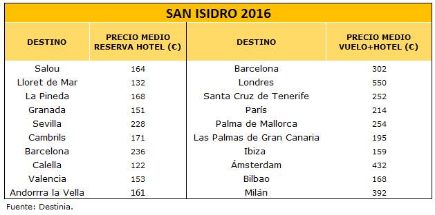 destinos-preferidos-para-San-Isidro