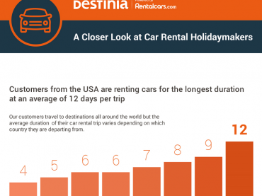Car hire bookings increased by 18% for Destinia since their partnership with Rentalcars Connect