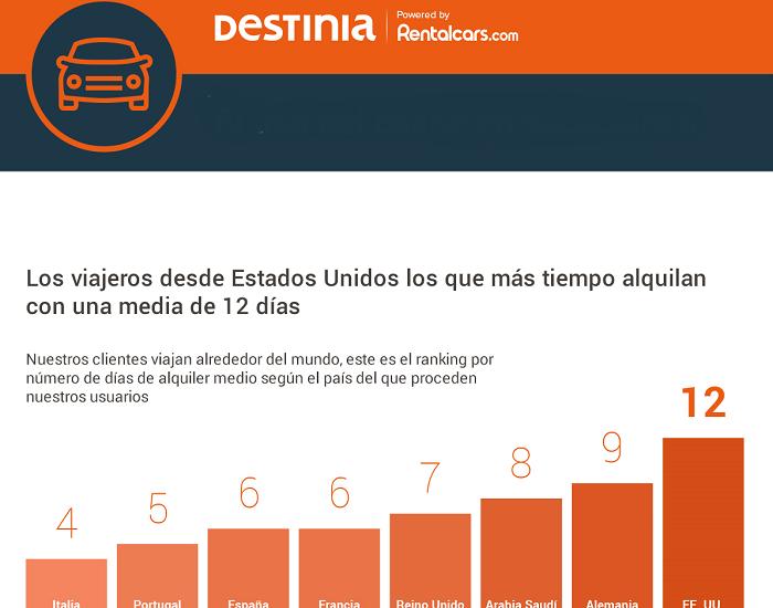 reservas-coches-verano-Destinia-Rentalcars