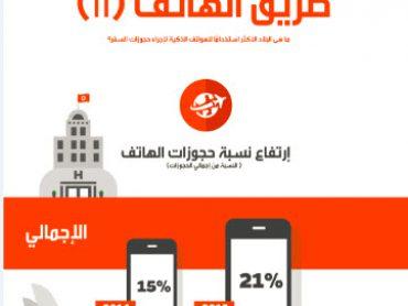 المسافرون من المملكة العربية السعودية والإمارات العربية المتحدة يشكلون النسبة الكبرى لمستخدمي الأجهزة الذكية في إجراء الحجوزات