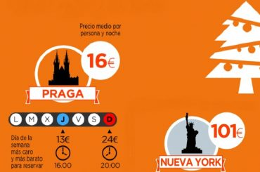Praga y Nueva York, las capitales más barata y cara para estas Navidades