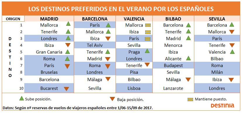 lugares turisticos internacionales de los españoles en verano