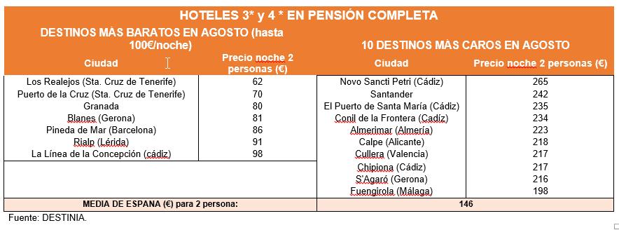 Destinos_baratos_y_caros_en_pension_completa