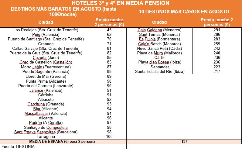 Destinos_baratos_y_caros_en_media_pension