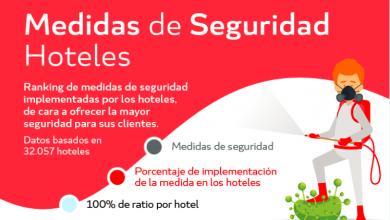 Web check-in, control de distancias y dispensadores de gel, las medidas de seguridad con mayor adopción en los hoteles
