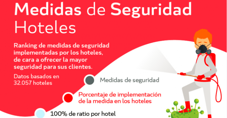 Web check-in, control de distancias y dispensadores de gel, las medidas de seguridad con mayor adopción en los hoteles